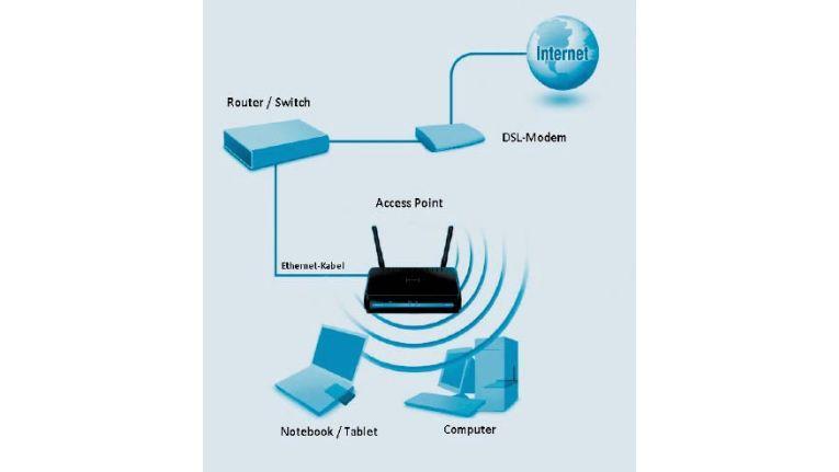 Ab hier wird gefunkt: Bis zum Access Point laufen die Daten im Kabelnetz. An der gewünschten Stelle versorgt der Access Point die WLAN-Clients.