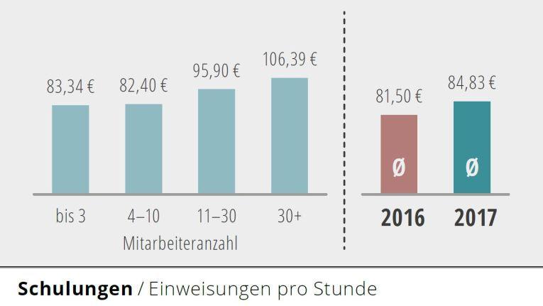 Die Stundensätze bei Schulungen variieren von 84,34 bis 106,39 Euro.