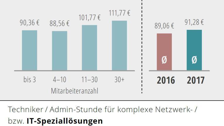 Bei Speziallösungen kostet die Technikerstunde zwischen 90,36 und 111,77 Euro netto.