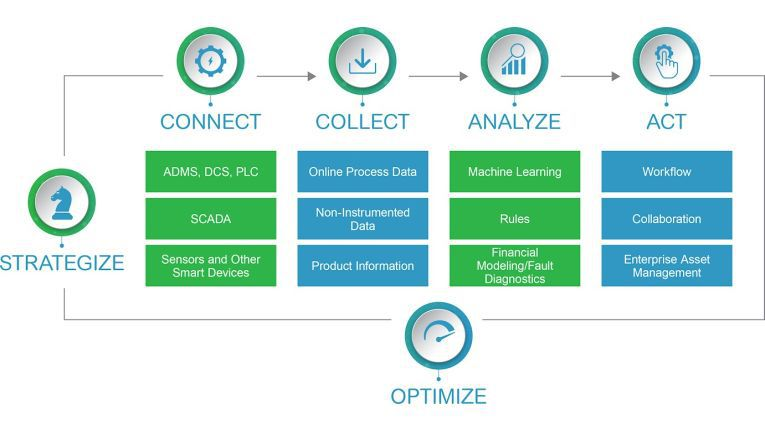 Kunden können mit einer erweiterten APM beispielsweise ihre Wartung strategisch optimiert planen und dadurch bessere Geschäftsergebnisse erzielen.