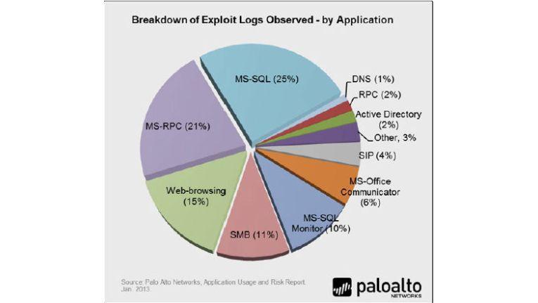 Palo Alto Networks über die größten Gefahren