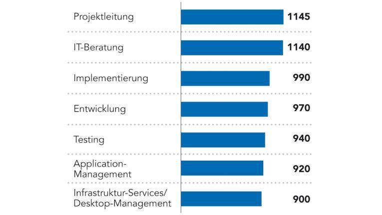Die Höhe der Tagessätze hängt davon ab, ob die Aufgabe leicht auszulagern ist. (Angaben in Euro; Preise pro Acht-Stunden-Tag ohne Nebenkosten; Quelle: PAC)